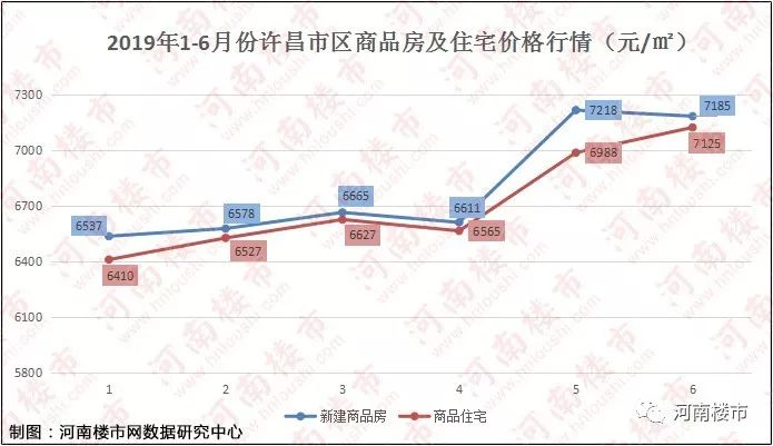 """自2019年以来,许昌新建商品房在经历过年初的热销和春节期间的""""冰封""""图片"""