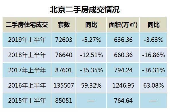 上半年北京楼市:二手房成交达5年内最低新房量价创3年内新高
