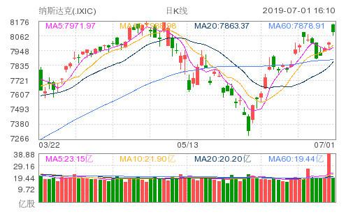 美股收盘大涨!道指涨近120点,中概股集体上扬