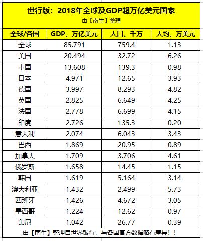 16年人均gdp_中国人均gdp2020年