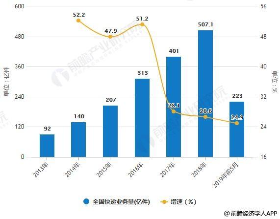 2019年中国快递行业市场分析:百亿件量级巨头前景可期,国际化前瞻布局进行时