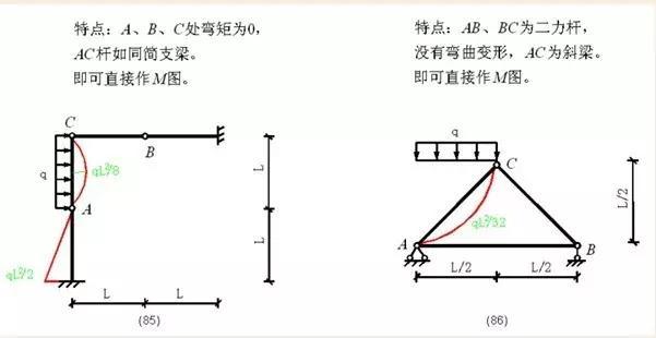 各种结构弯矩图的绘制,结构工程师必备基本功!