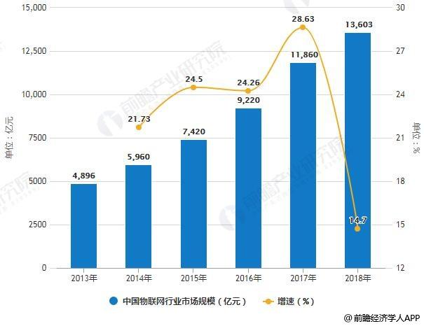 2019年中国物联网行业市场分析: