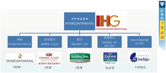 洲際國際酒店集團
