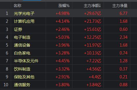 中国股市终于表态了重重利好助力本周大盘或重回3200点