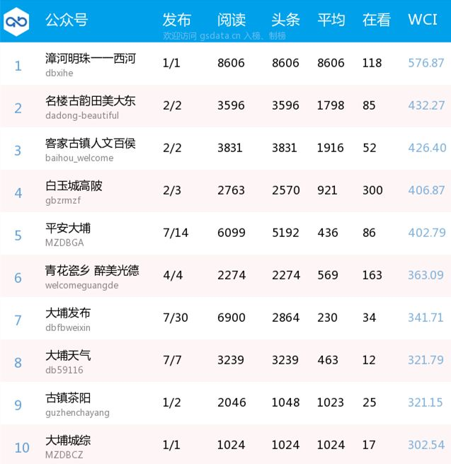 【大埔政务微信排行榜(6.23-6.29)】漳河明珠——西河夺冠!