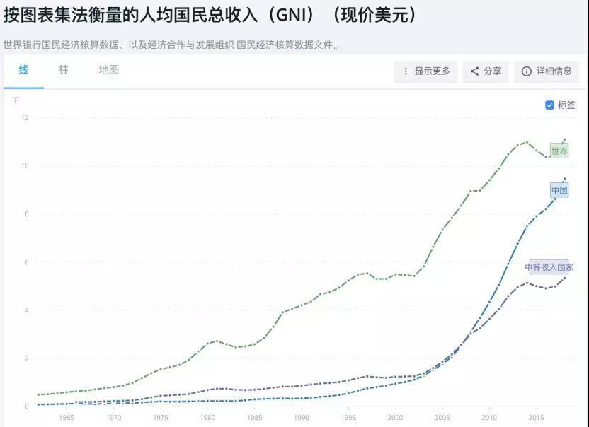 中国已迈入中等收入国家上方?已人均9732美元!