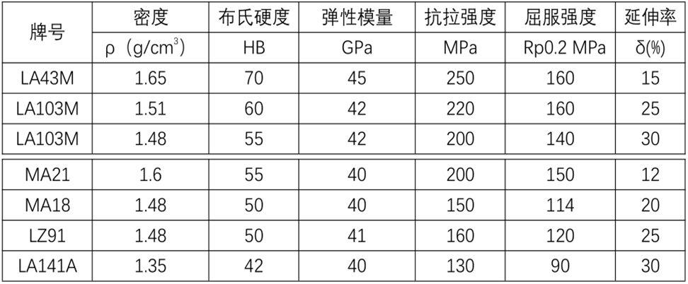 镁项目:轻质高强镁锂合金及衍生材料