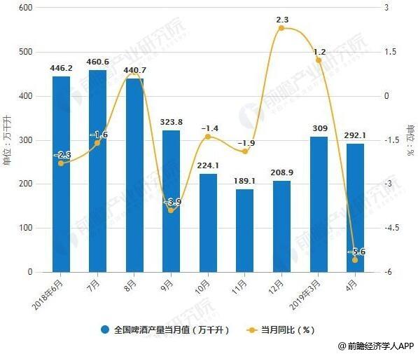 2019年中国啤酒行业市场分析:市场消费两级分化趋势,普啤进入家庭迎来一线生机