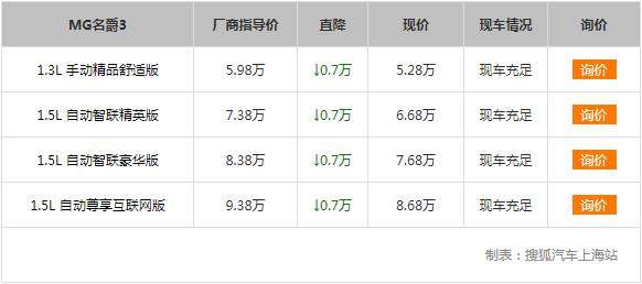 【上海】MG MG 3降价7000元。商店里有汽车销售