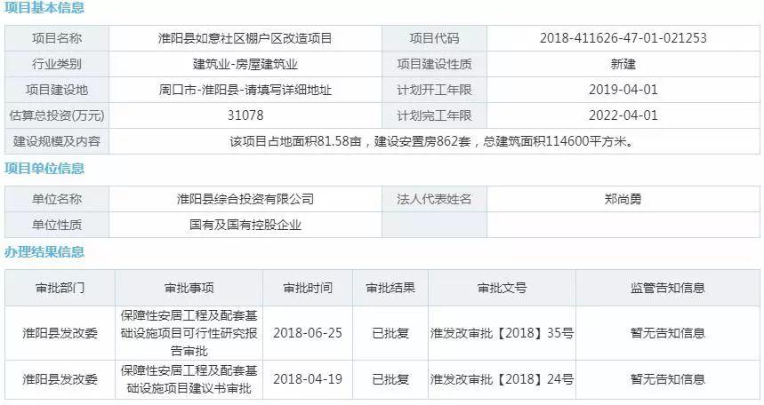 如意人工计划_淮阳县如意社区棚户区改造项目即将开建,建设安置房862套