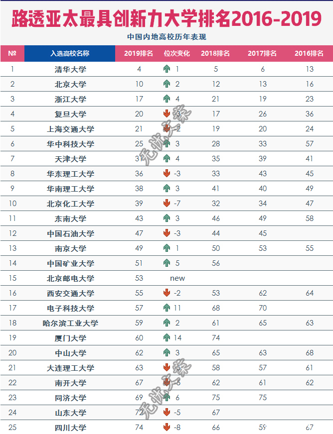 近4年亚太最具创新力大学排名,25所国内高校上榜!