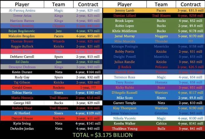 NBA老板单日砸下30亿+美元,自由球员市场这6点值