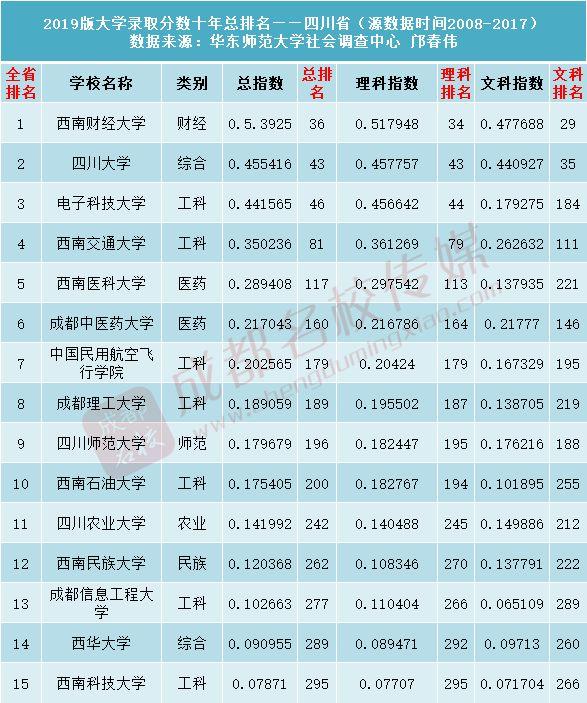 2019高校录取排行榜_重磅 2019版中国大学录取分数排行榜出炉