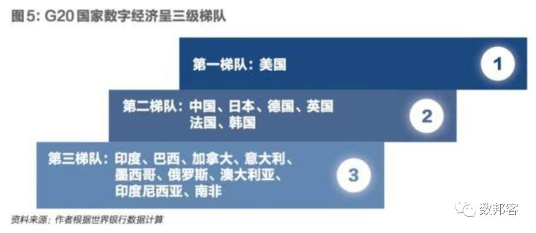 经济总量三级梯队_经济发展图片