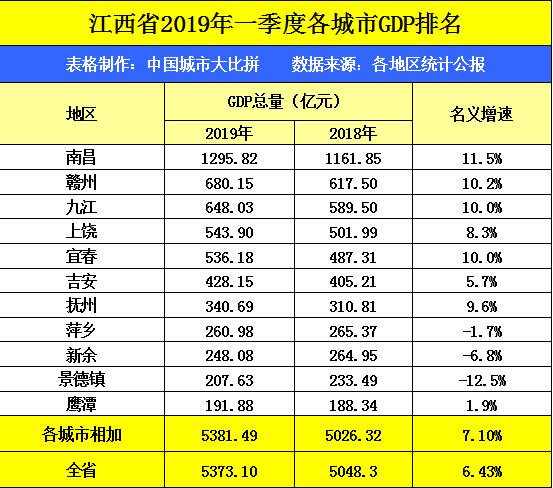 萍乡gdp和株洲gdp_江西宜春加萍乡的GDP,与湖南各城市比较可排名第几