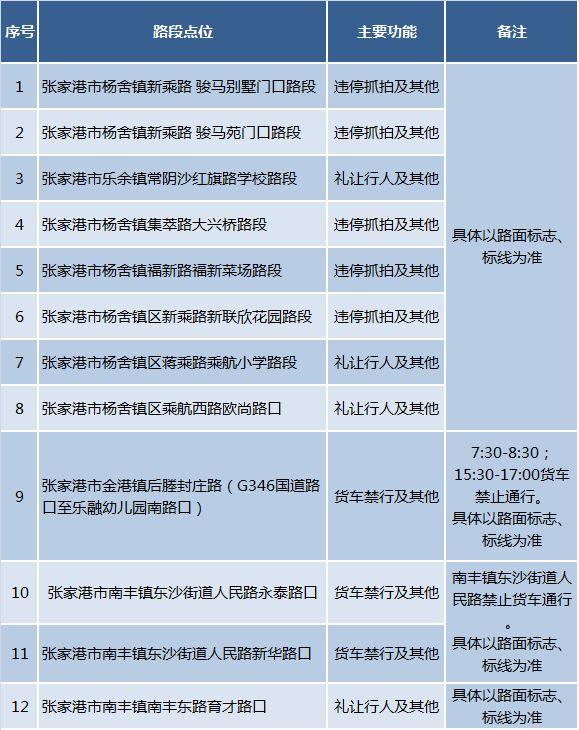 【注意】张家港新增一批电子抓拍设备,下下周启用!
