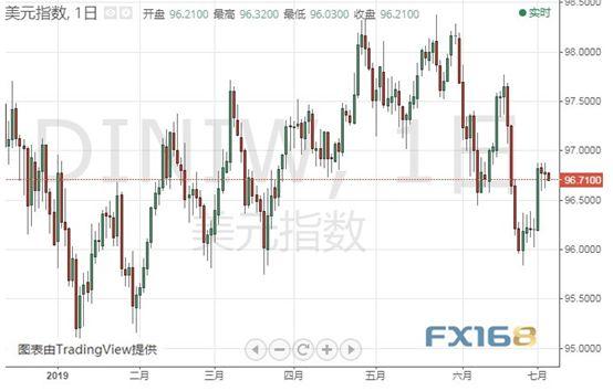 快来看今日汇率股市热点
