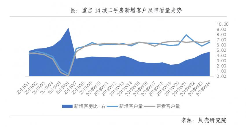 房地产市场半年报:武汉二手房成交回暖均价下跌
