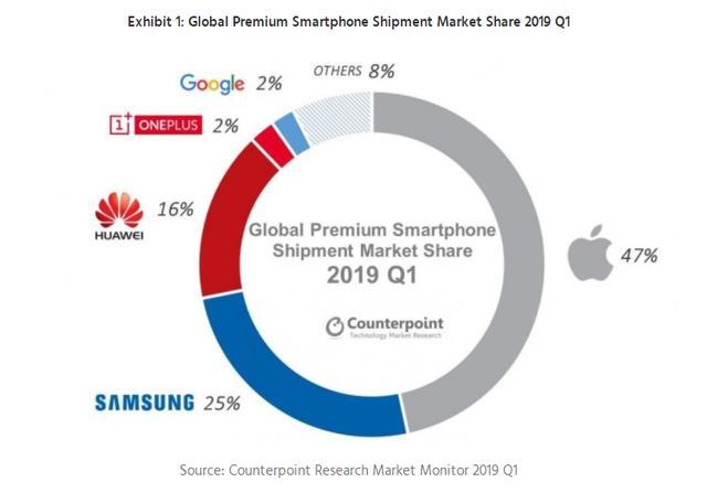 """全球高端手机市场闯出""""黑马"""",一加跻身前五_绵阳网赚论坛"""