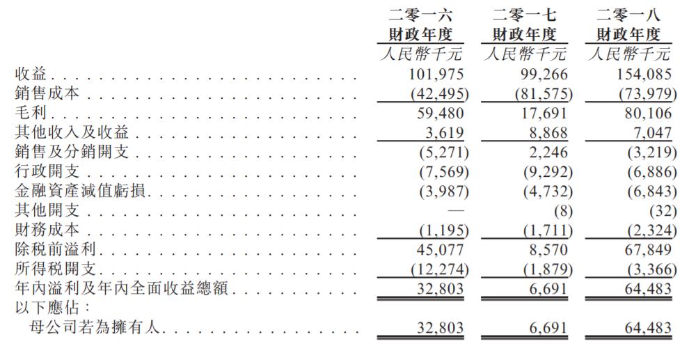 业绩回升?新三板退市公司原石文化重启港股IPO