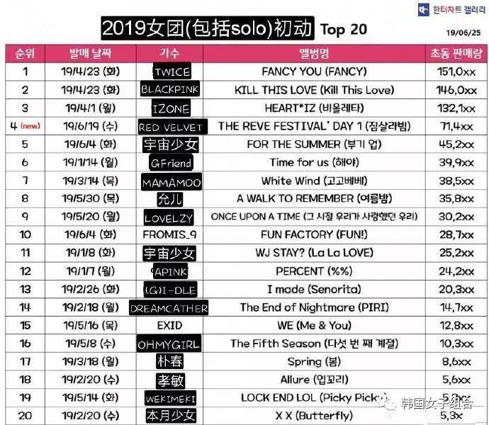 2019年女团(包括solo)首周销量TOP20! ????