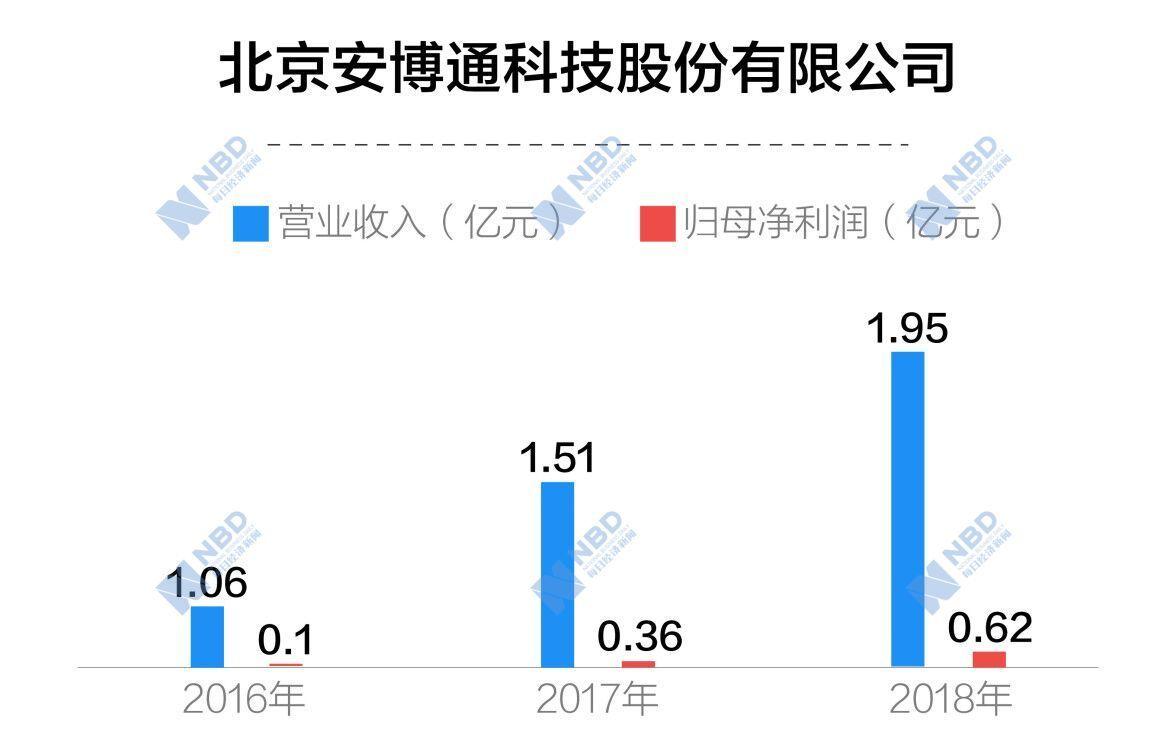 安博通:华为位列前五大客户名单