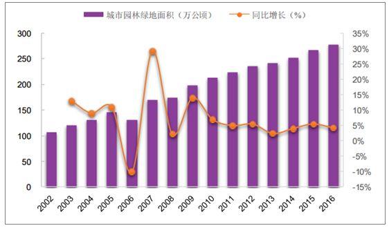 中国园林绿化行业发展趋势及市场前景预测