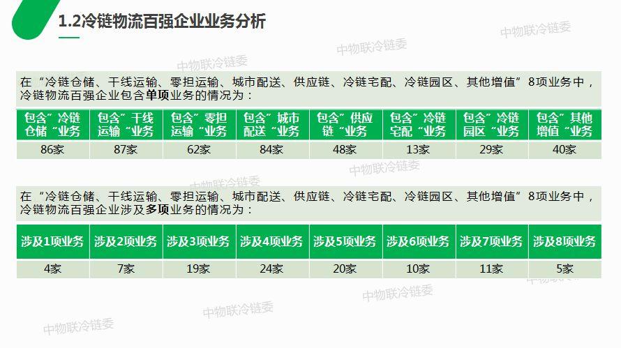 重磅发布丨2018中国冷链物流百强企业分析报告
