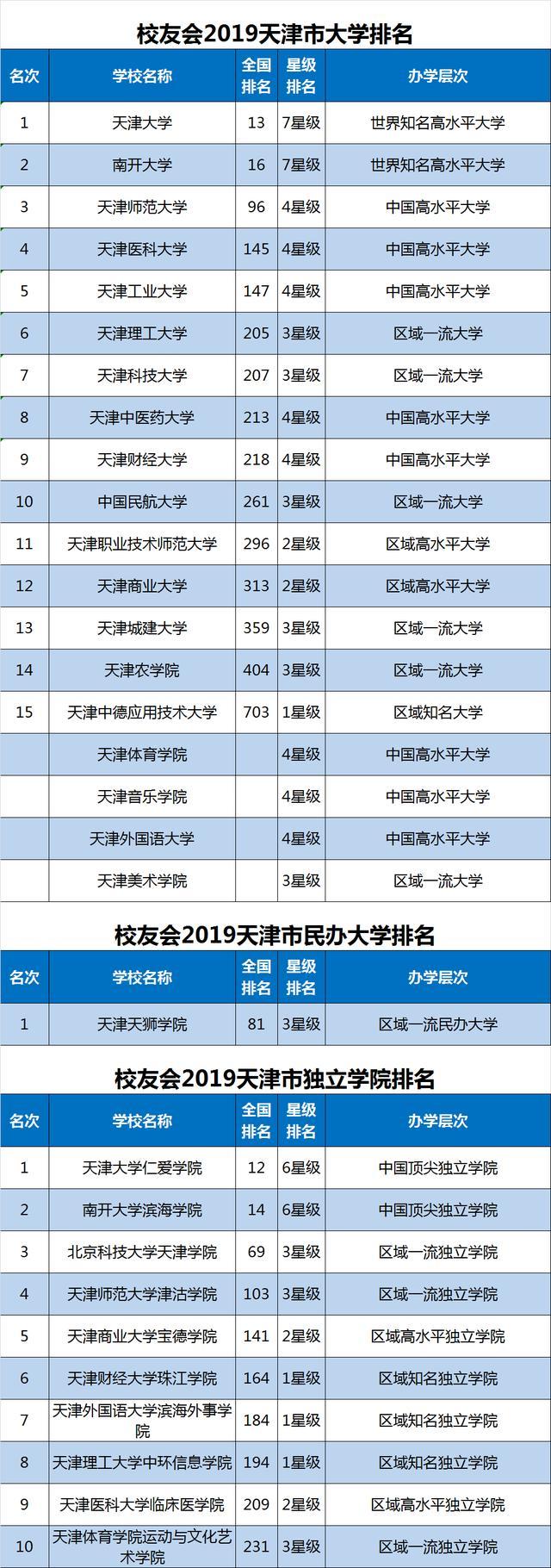 2019天津市大学排名20强,天大第1,南开第2