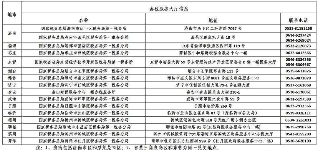 国家税务总局山东省税务局关于开展有奖发票活动有关事项的公告