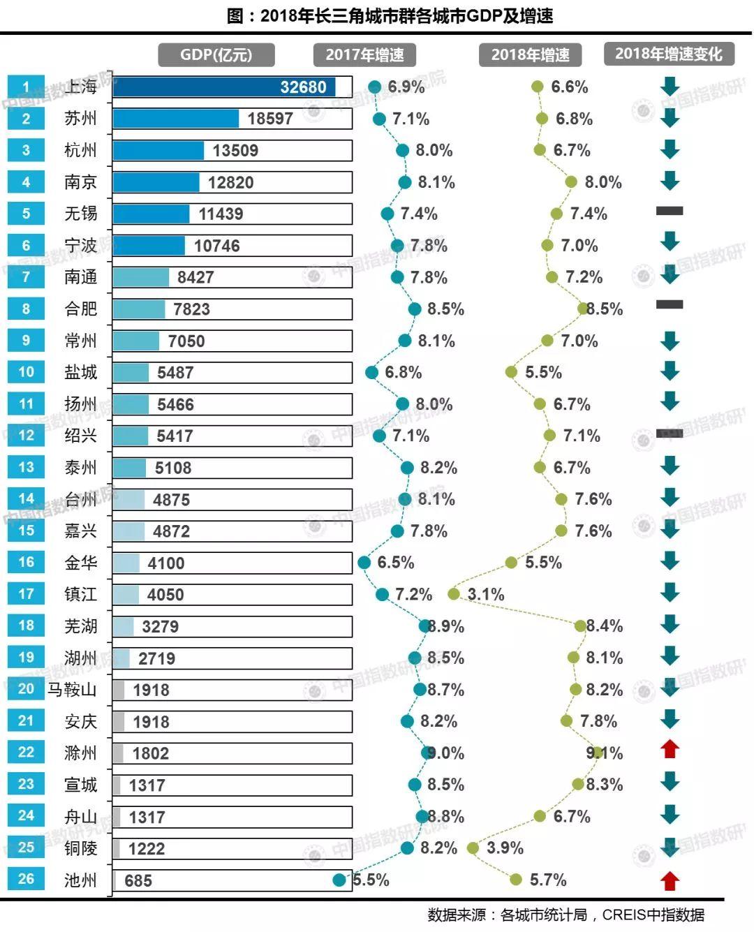 2018长三角各城市经济总量_泰国经济各产业占比图