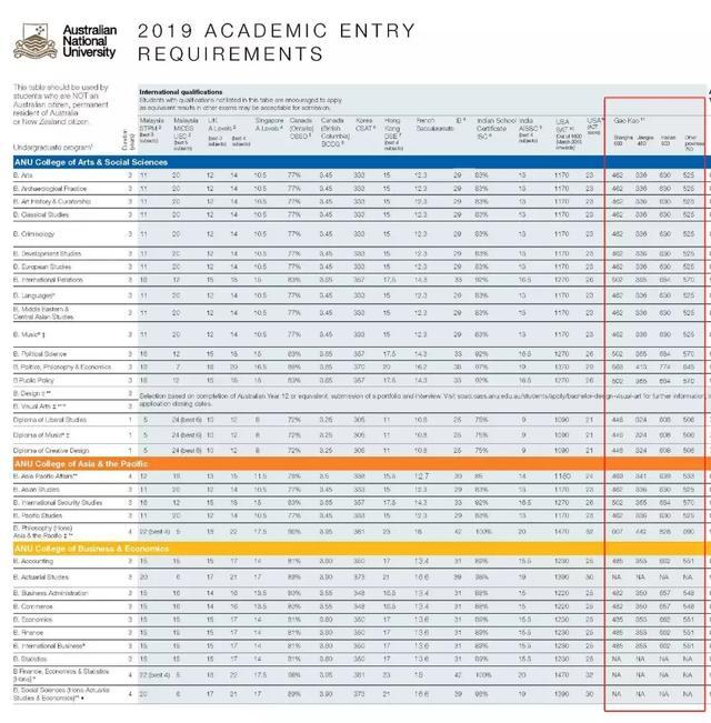 公布:澳洲大学对中国高考录取成绩要求