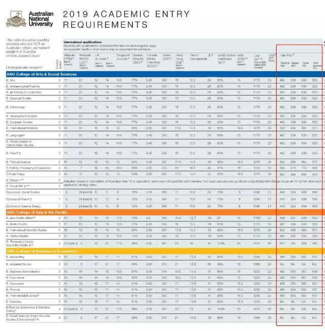 <b>公布:澳洲大学对中国高考录取成绩要求</b>