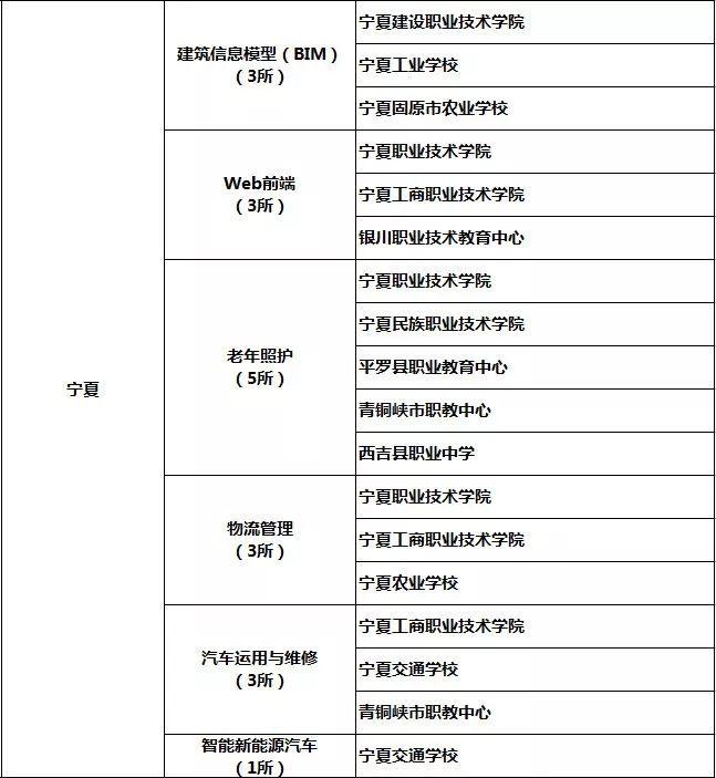 宁夏人口多少_宁夏回族人口分布