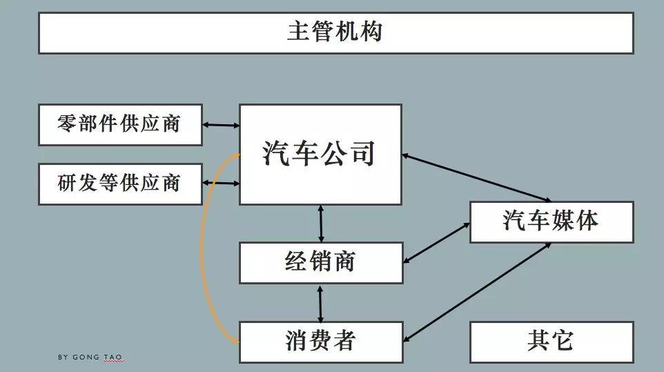 如何认知中国汽车行业?