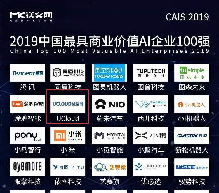 UCloud登榜2019中國AI企業百強,以AI平臺賦能產業