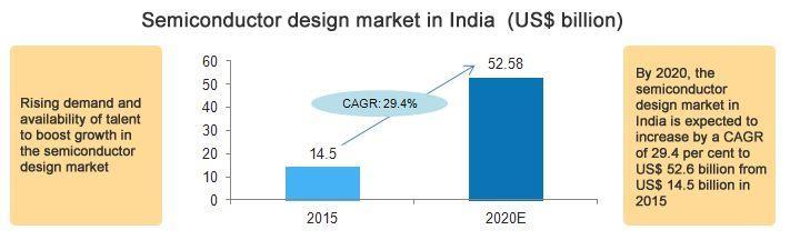 国外芯片技术交流-RISC-V 迎来机遇,印度半导体产业能否崛地而起?risc-v单片机中文社区(1)