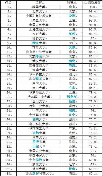 985大学名单排名_山东985大学名单排名