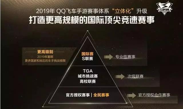 QQ飞车手游工作联赛迈出国门亚洲杯即将举行