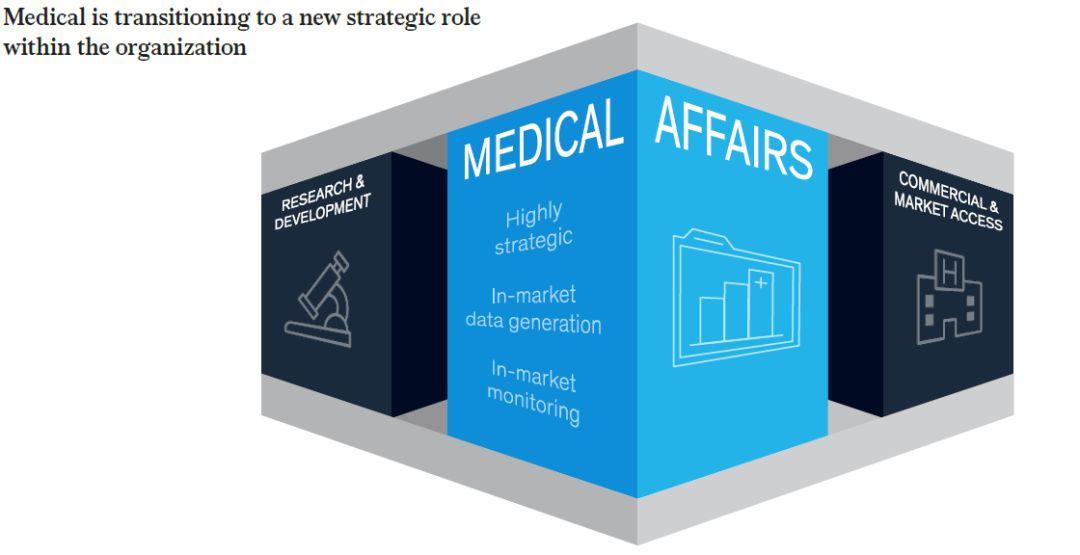 麦肯锡:2025年医疗战略愿景