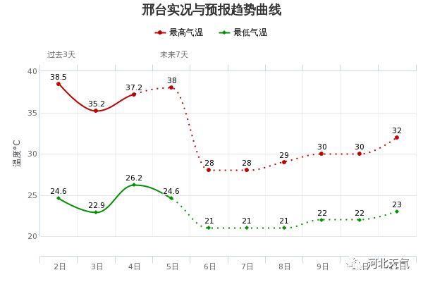 今天,河北省气象台连发了三个预警信号