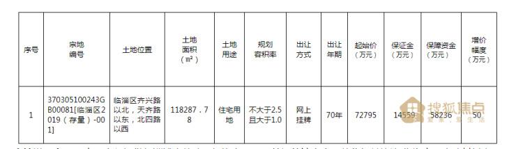 <b>起始总价7.2795亿元!淄博金鼎绿城旁178亩地挂牌出让!</b>