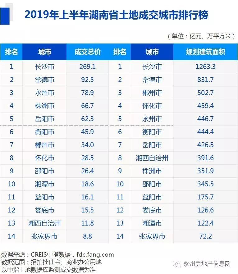 2019年房地产排行榜_2019年1 6月中国 安徽 房地产数据榜单专业发布