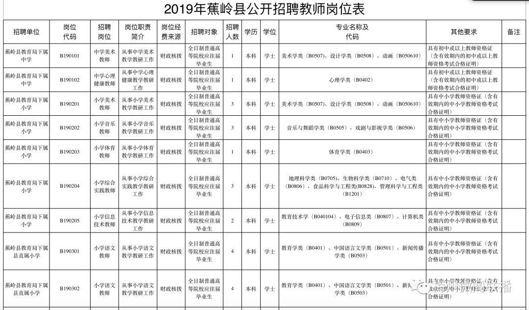 <b>蕉岭县公开招聘42名教师,有兴趣的速报名!</b>