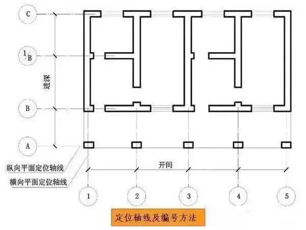 建筑标注符号大全_施工图常用符号及图例大全(收藏备查)