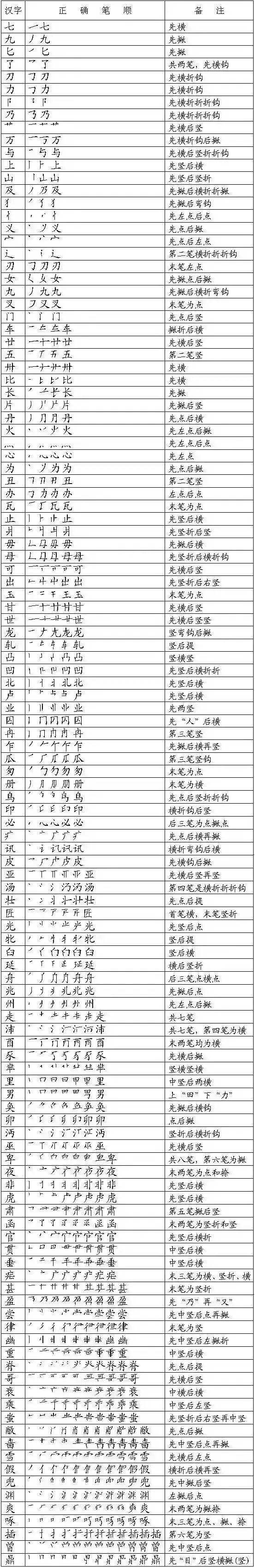 超全汉字基础知识一览表 笔画名称 书写规则 笔顺易错字