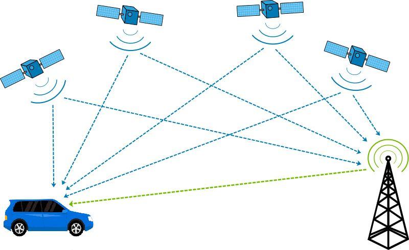 江南财贵人 周末趣谈 测距仪和GPS是怎么工作的