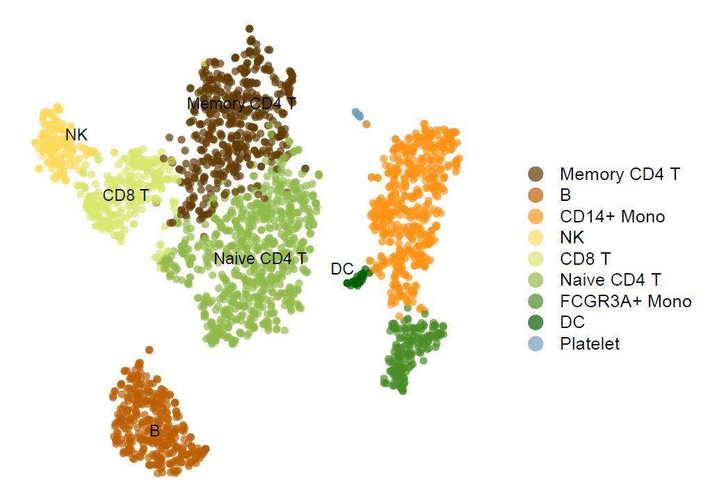 Origin绘制个性化的分组散点图