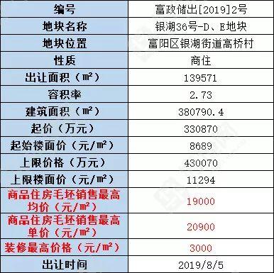 [热点](最新公告)富阳区挂牌38万方商住综合体地块,商品住房毛坯最高均价1.9万/㎡